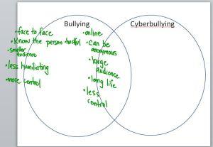 cyberbullying-4sa
