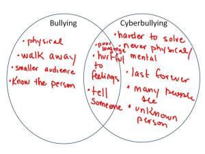 digitalcitizenship-cyberbullying-4se